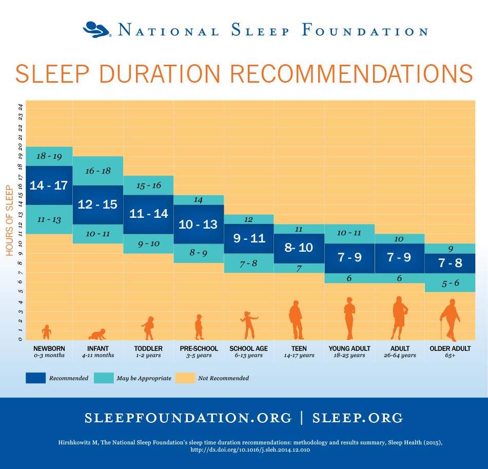 Schlaftabelle der National Sleep Foundation